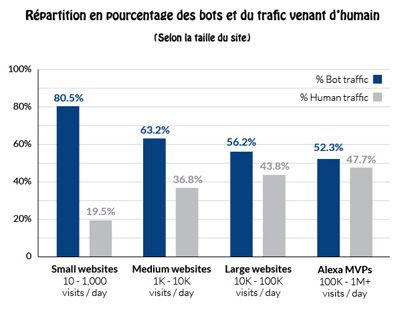 Trafic humain VS bots