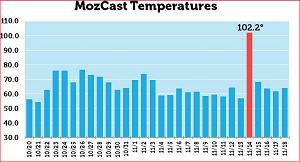 Mozcast temperature